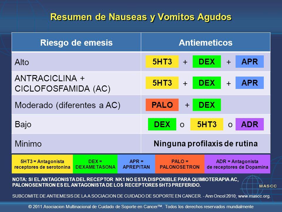 © 2011 Asociacion Multinacional de Cuidado de Soporte en Cancer TM. Todos los derechos reservados mundialmente 5HT3DEXAPR 5HT3DEXAPR PALODEX + + ++ +