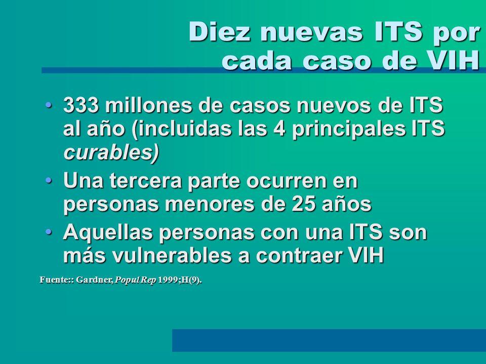 Diez nuevas ITS por cada caso de VIH 333 millones de casos nuevos de ITS al año (incluidas las 4 principales ITS curables)333 millones de casos nuevos