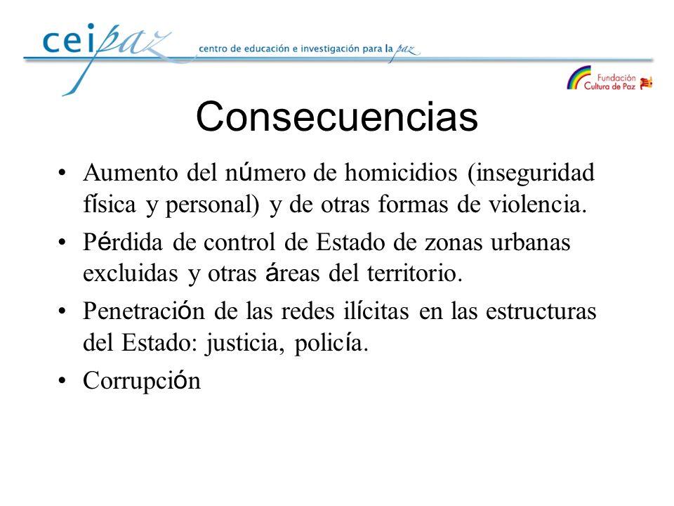 Consecuencias Aumento del n ú mero de homicidios (inseguridad f í sica y personal) y de otras formas de violencia. P é rdida de control de Estado de z