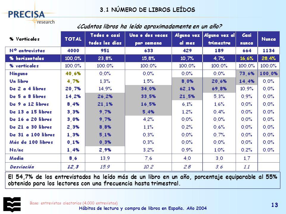 Hábitos de lectura y compra de libros en España. Año 2004 13 3.1 NÚMERO DE LIBROS LEÍDOS ¿Cuántos libros ha leído aproximadamente en un año? El 54,7%
