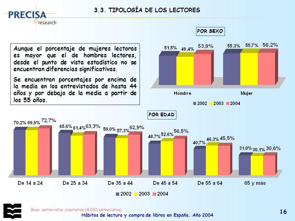 Hábitos de lectura y compra de libros en España. Año 2004 16 3.3. TIPOLOGÍA DE LOS LECTORES Aunque el porcentaje de mujeres lectoras es mayor que el d