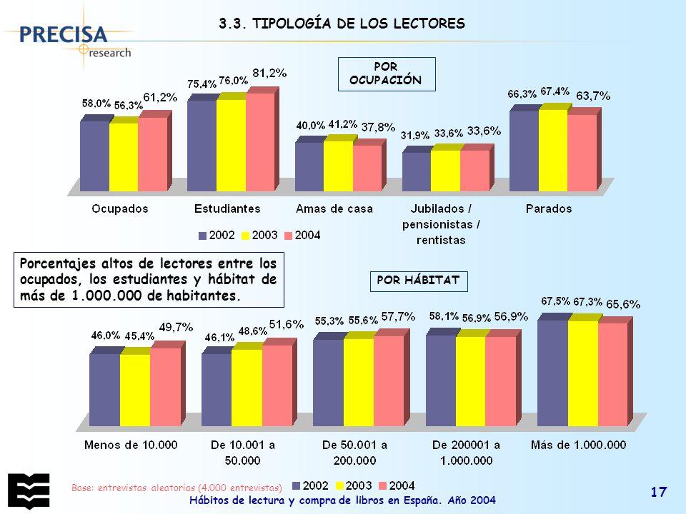 Hábitos de lectura y compra de libros en España. Año 2004 17 POR OCUPACIÓN POR HÁBITAT Porcentajes altos de lectores entre los ocupados, los estudiant