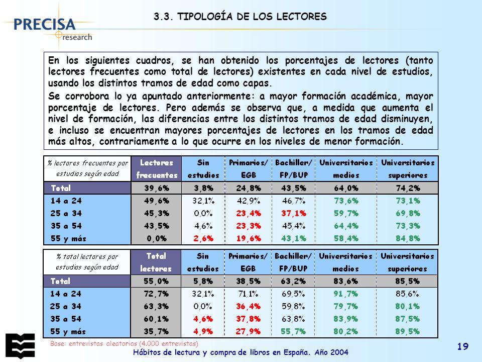 Hábitos de lectura y compra de libros en España. Año 2004 19 Base: entrevistas aleatorias (4.000 entrevistas) En los siguientes cuadros, se han obteni