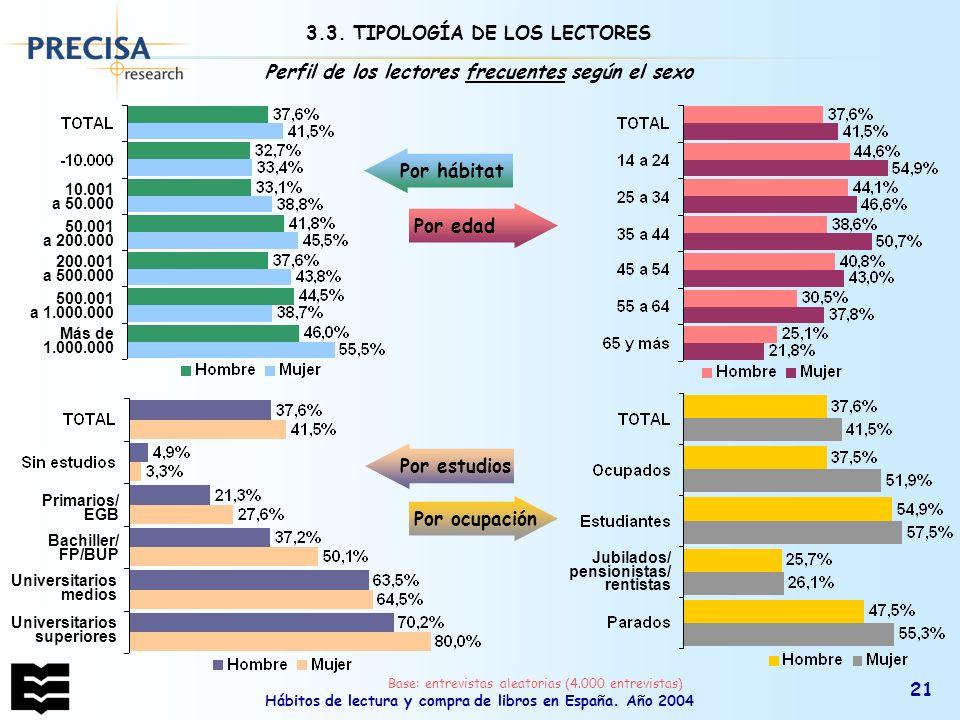 Hábitos de lectura y compra de libros en España. Año 2004 21 Bachiller/ FP/BUP Primarios/ EGB Universitarios medios Universitarios superiores Por estu