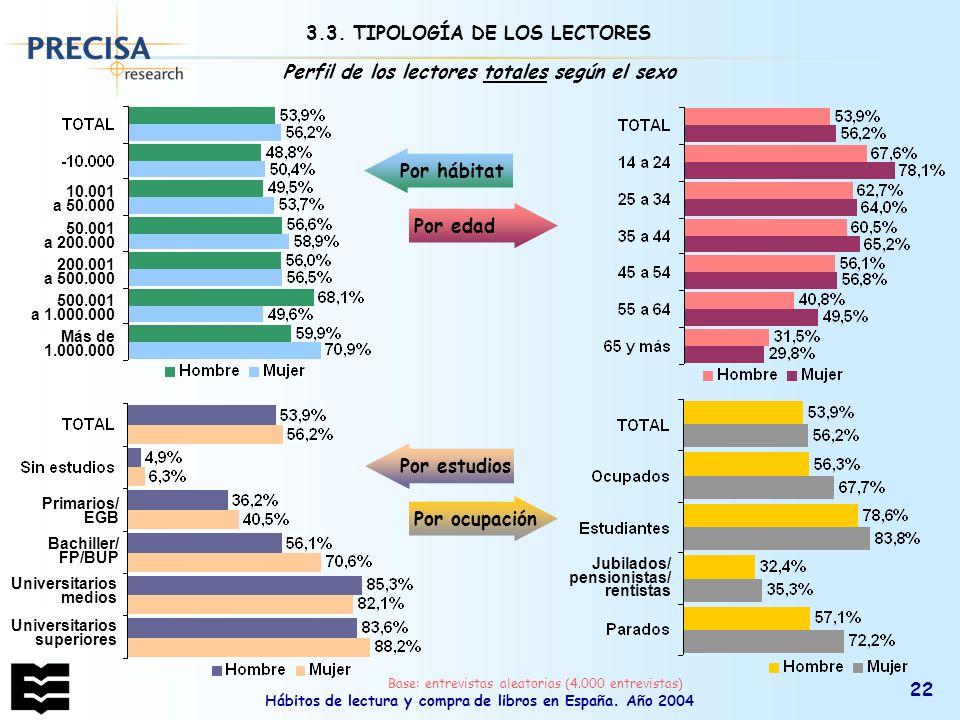 Hábitos de lectura y compra de libros en España. Año 2004 22 Perfil de los lectores totales según el sexo Por estudios Por ocupación Por hábitat Por e