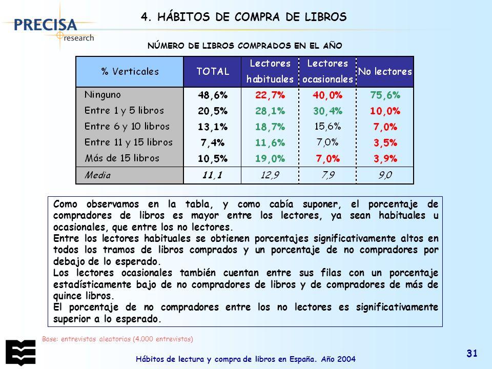 Hábitos de lectura y compra de libros en España. Año 2004 31 4. HÁBITOS DE COMPRA DE LIBROS NÚMERO DE LIBROS COMPRADOS EN EL AÑO Base: entrevistas ale