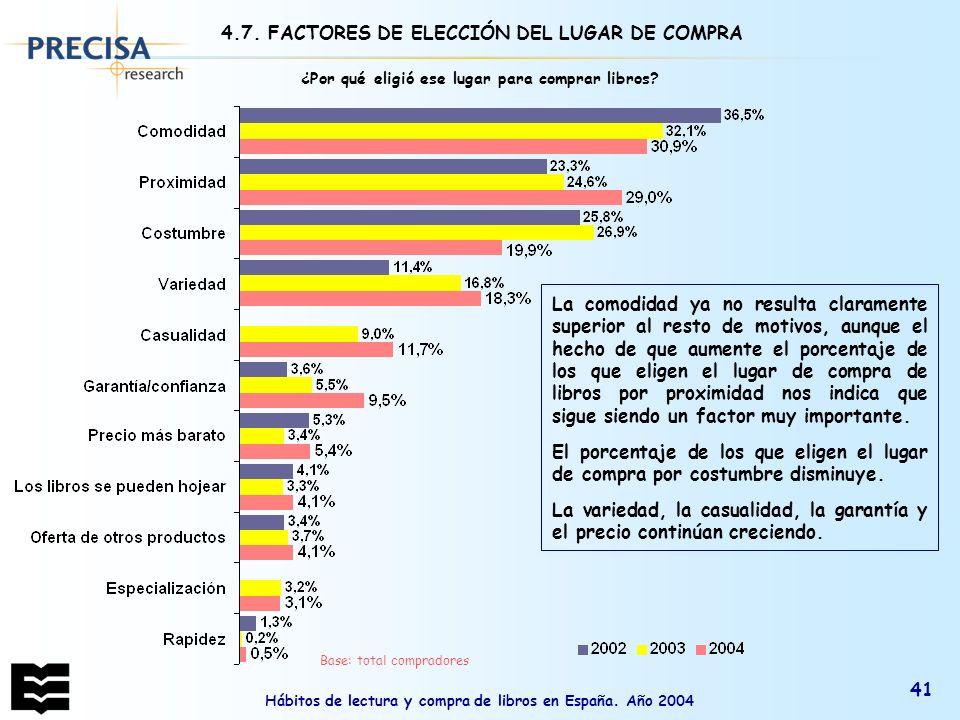 Hábitos de lectura y compra de libros en España. Año 2004 41 ¿Por qué eligió ese lugar para comprar libros? Base: total compradores La comodidad ya no