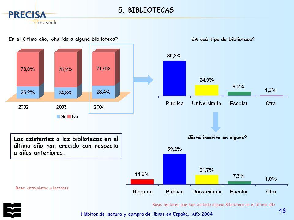 Hábitos de lectura y compra de libros en España. Año 2004 43 ¿A qué tipo de biblioteca? Los asistentes a las bibliotecas en el último año han crecido