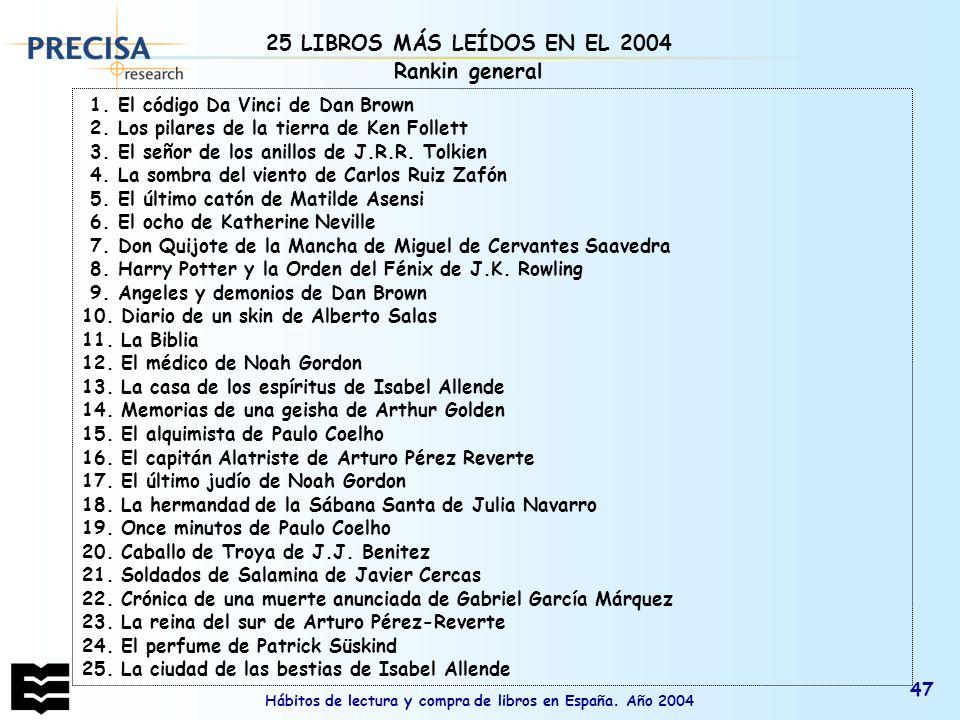 Hábitos de lectura y compra de libros en España. Año 2004 47 1. El código Da Vinci de Dan Brown 2. Los pilares de la tierra de Ken Follett 3. El señor