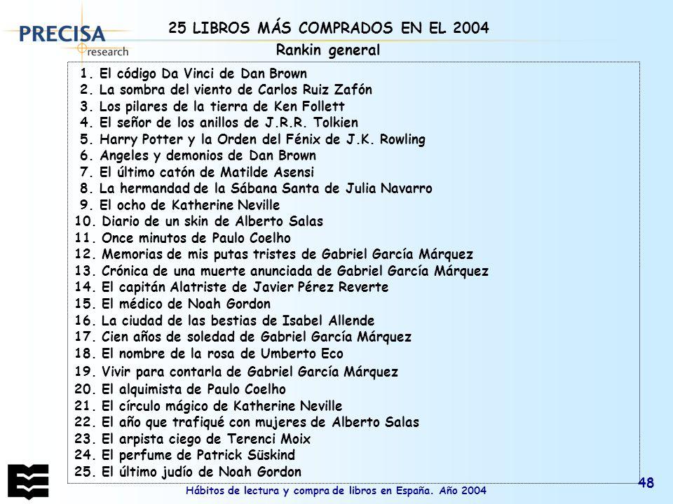 Hábitos de lectura y compra de libros en España. Año 2004 48 1. El código Da Vinci de Dan Brown 2. La sombra del viento de Carlos Ruiz Zafón 3. Los pi