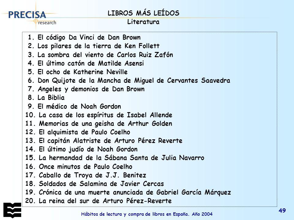 Hábitos de lectura y compra de libros en España. Año 2004 49 1. El código Da Vinci de Dan Brown 2. Los pilares de la tierra de Ken Follett 3. La sombr