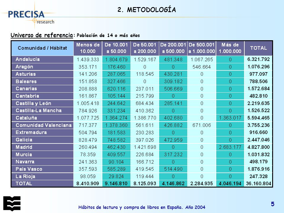 Hábitos de lectura y compra de libros en España. Año 2004 5 Universo de referencia: Población de 14 o más años 2. METODOLOGÍA