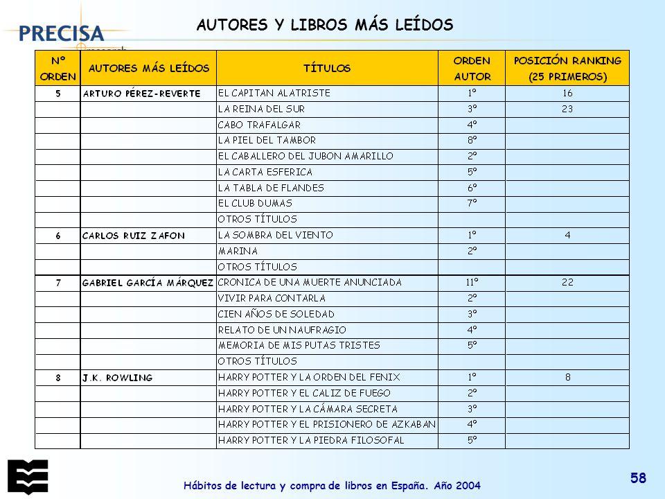 Hábitos de lectura y compra de libros en España. Año 2004 58 AUTORES Y LIBROS MÁS LEÍDOS