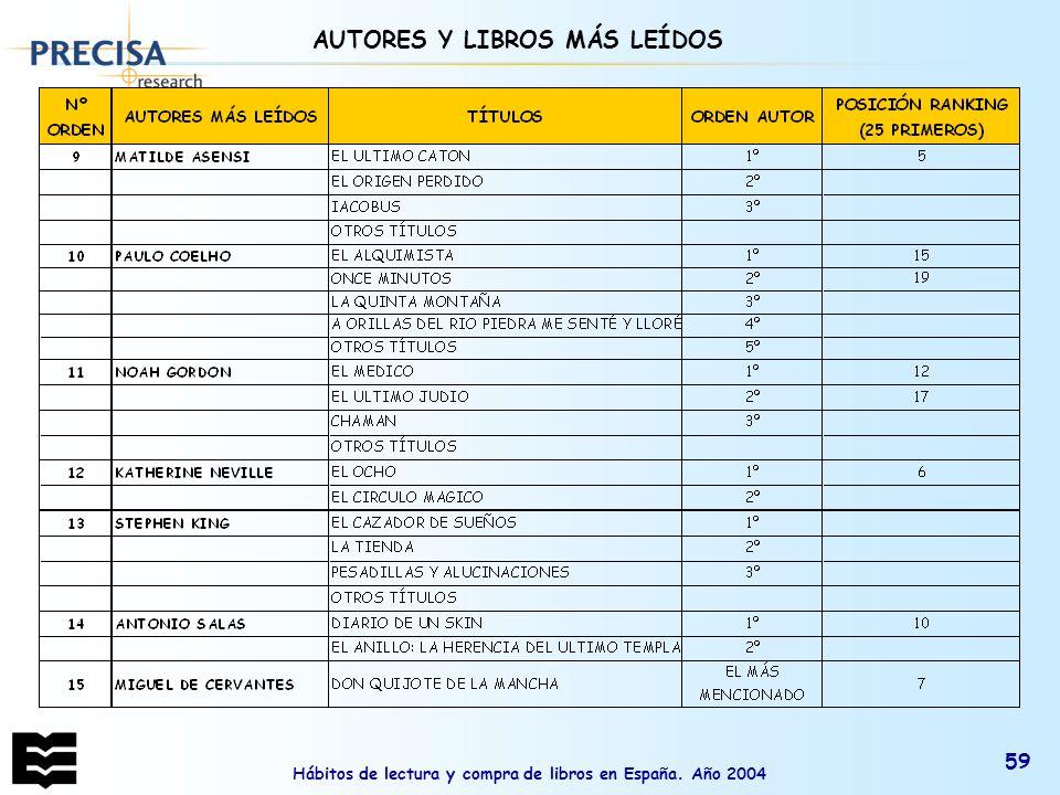 Hábitos de lectura y compra de libros en España. Año 2004 59 AUTORES Y LIBROS MÁS LEÍDOS