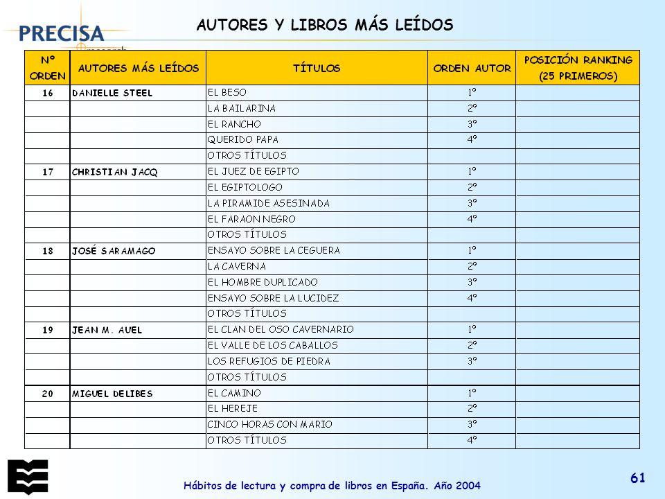 Hábitos de lectura y compra de libros en España. Año 2004 61 AUTORES Y LIBROS MÁS LEÍDOS