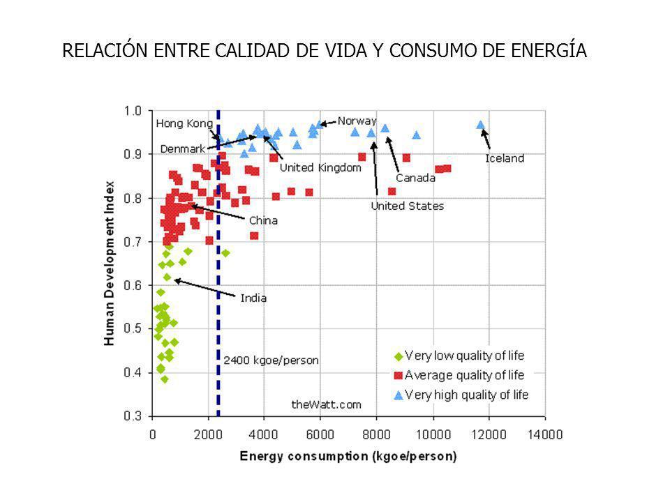 RELACIÓN ENTRE CALIDAD DE VIDA Y CONSUMO DE ENERGÍA