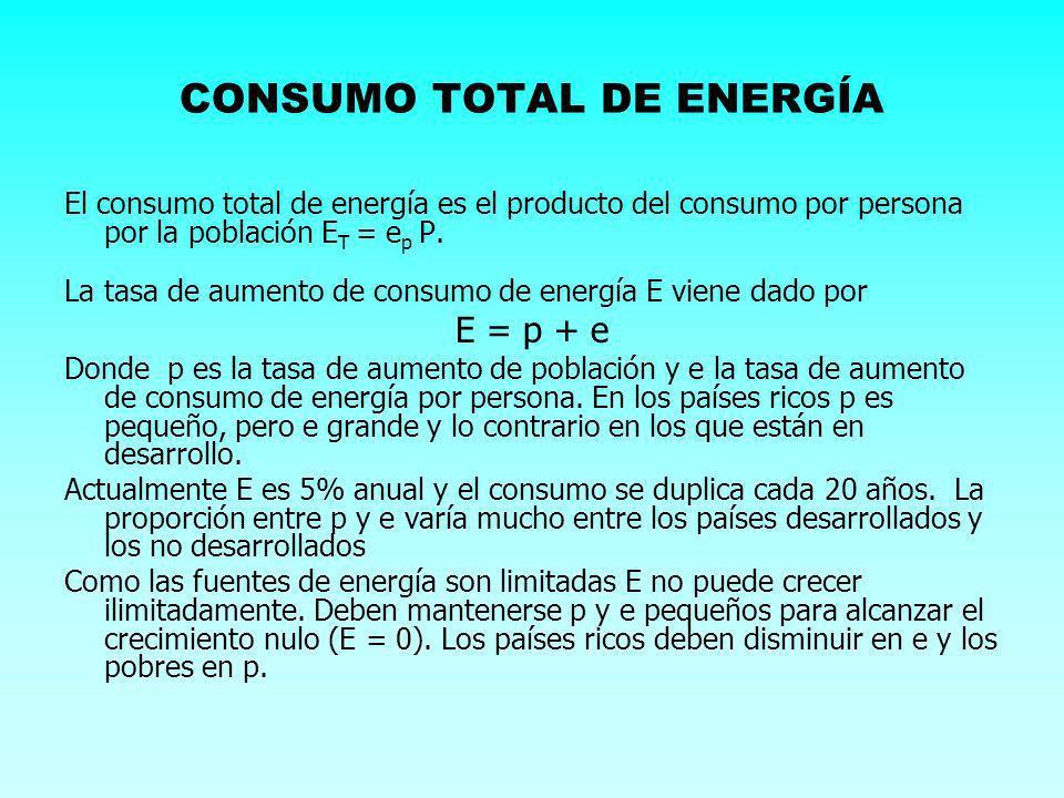 CONSUMO TOTAL DE ENERGÍA El consumo total de energía es el producto del consumo por persona por la población E T = e p P. La tasa de aumento de consum