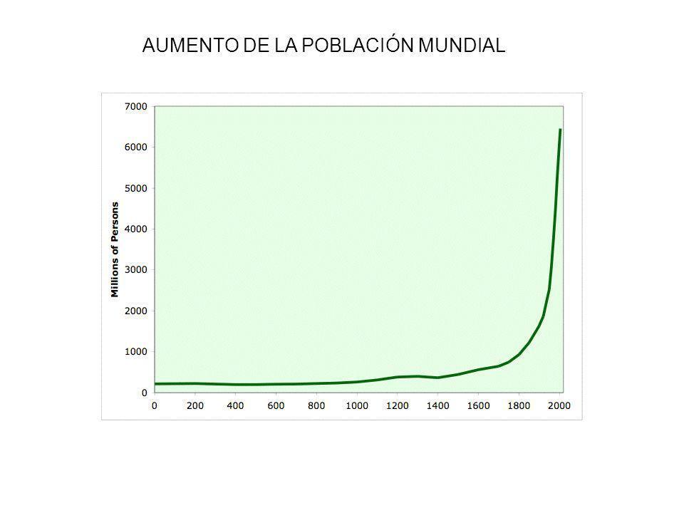 AUMENTO DE LA POBLACIÓN MUNDIAL