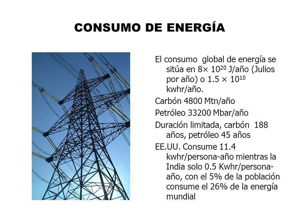 CONSUMO DE ENERGÍA El consumo global de energía se sitúa en 8× 10 20 J/año (Julios por año) o 1.5 × 10 10 kwhr/año. Carbón 4800 Mtn/año Petróleo 33200