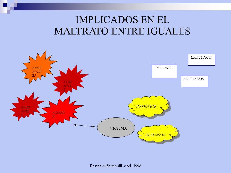 Basado en Salmivalli y col. 1998 IMPLICADOS EN EL MALTRATO ENTRE IGUALES AYUD ANTE S ANIM ADOR ES AGRESO R AYUD ANTE S VICTIMA DEFENSOR EXTERNOS