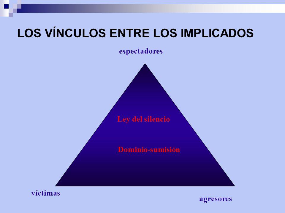 agresores Ley del silencio Dominio-sumisión LOS VÍNCULOS ENTRE LOS IMPLICADOS víctimas espectadores