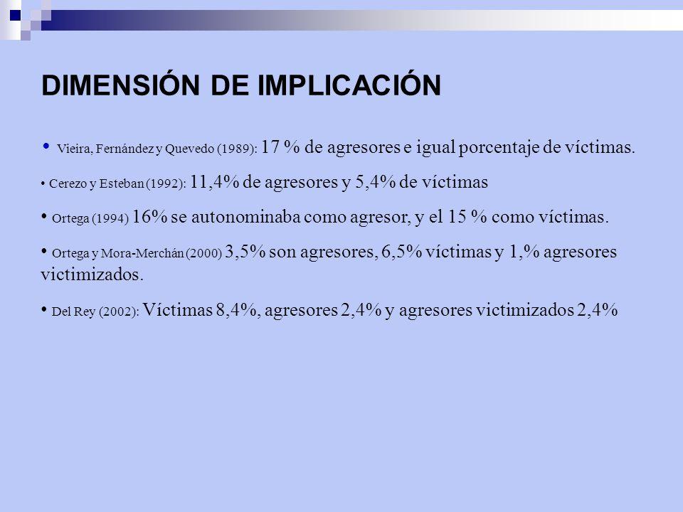DIMENSIÓN DE IMPLICACIÓN Vieira, Fernández y Quevedo (1989): 17 % de agresores e igual porcentaje de víctimas. Cerezo y Esteban (1992): 11,4% de agres