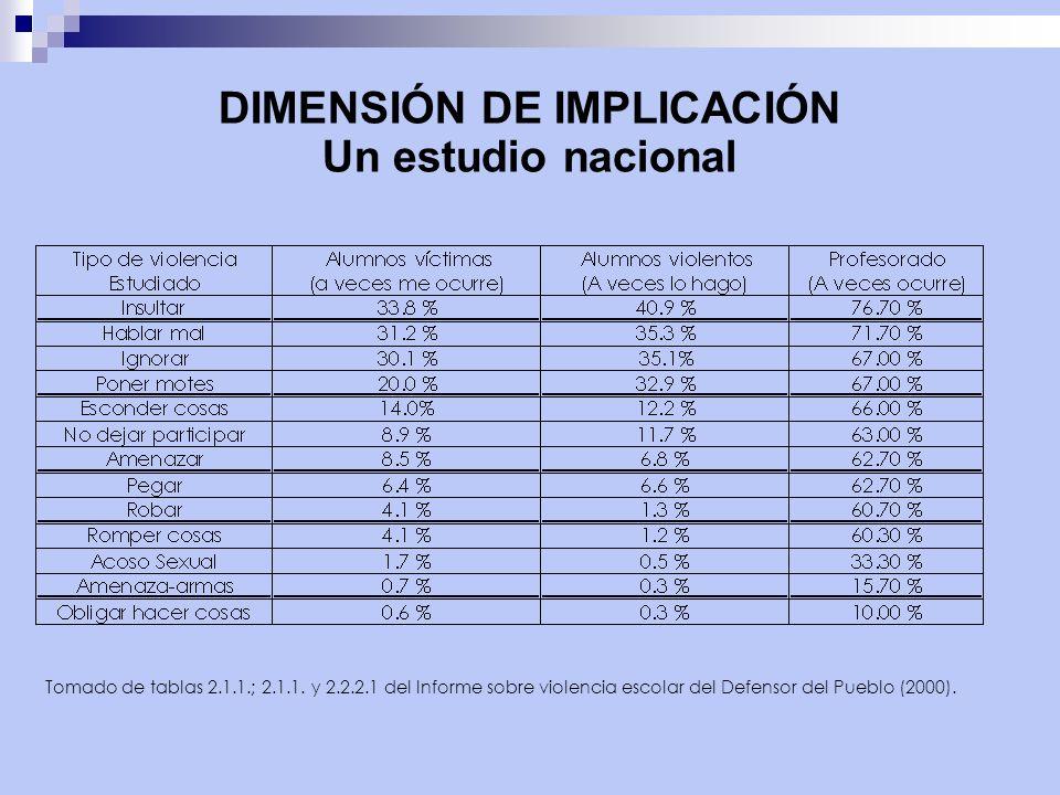 DIMENSIÓN DE IMPLICACIÓN Un estudio nacional Tomado de tablas 2.1.1.; 2.1.1.