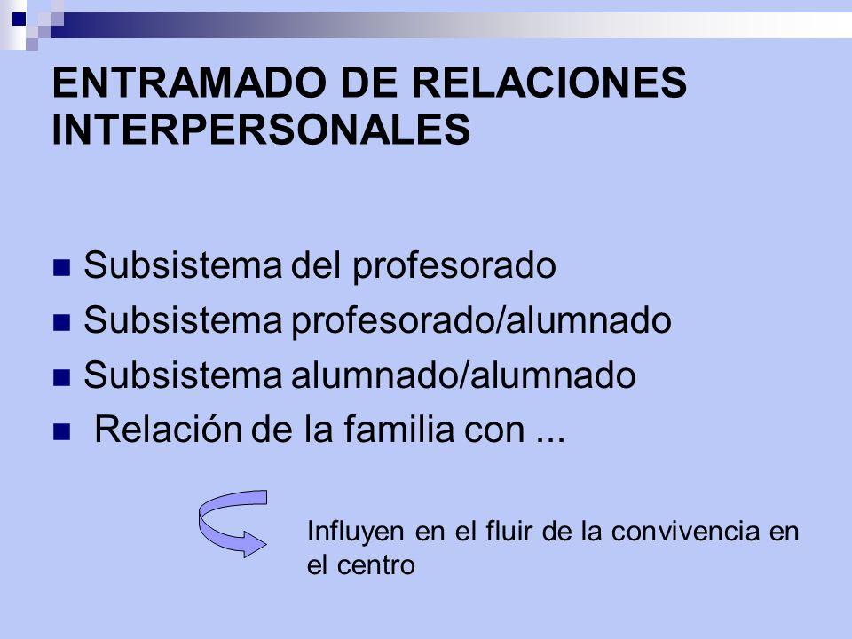 ENTRAMADO DE RELACIONES INTERPERSONALES Subsistema del profesorado Subsistema profesorado/alumnado Subsistema alumnado/alumnado Relación de la familia con...
