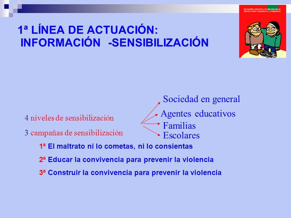 4 niveles de sensibilización 3 campañas de sensibilización 1ª El maltrato ni lo cometas, ni lo consientas 2ª Educar la convivencia para prevenir la vi