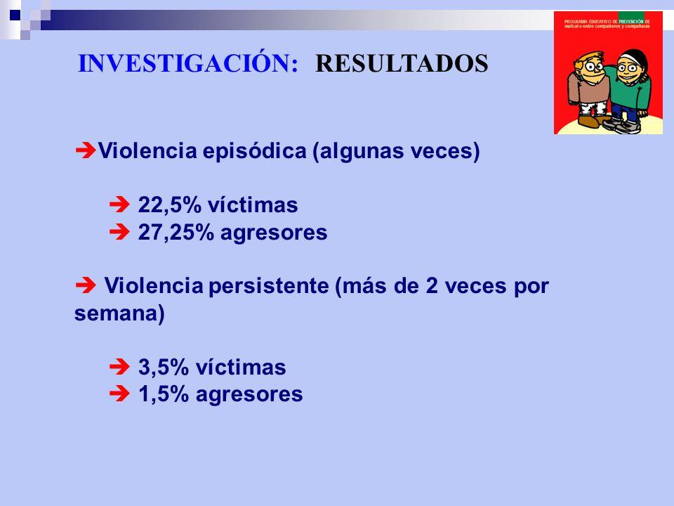 INVESTIGACIÓN: RESULTADOS Violencia episódica (algunas veces) 22,5% víctimas 27,25% agresores Violencia persistente (más de 2 veces por semana) 3,5% v