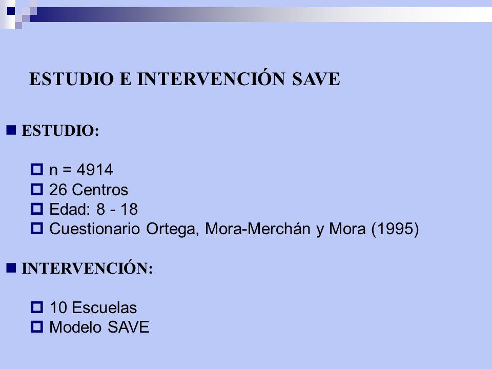 ESTUDIO E INTERVENCIÓN SAVE ESTUDIO: n = 4914 26 Centros Edad: 8 - 18 Cuestionario Ortega, Mora-Merchán y Mora (1995) INTERVENCIÓN: 10 Escuelas Modelo