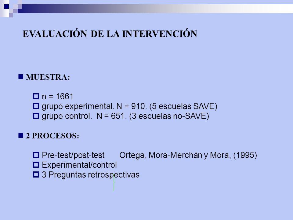 EVALUACIÓN DE LA INTERVENCIÓN MUESTRA: n = 1661 grupo experimental. N = 910. (5 escuelas SAVE) grupo control. N = 651. (3 escuelas no-SAVE) 2 PROCESOS