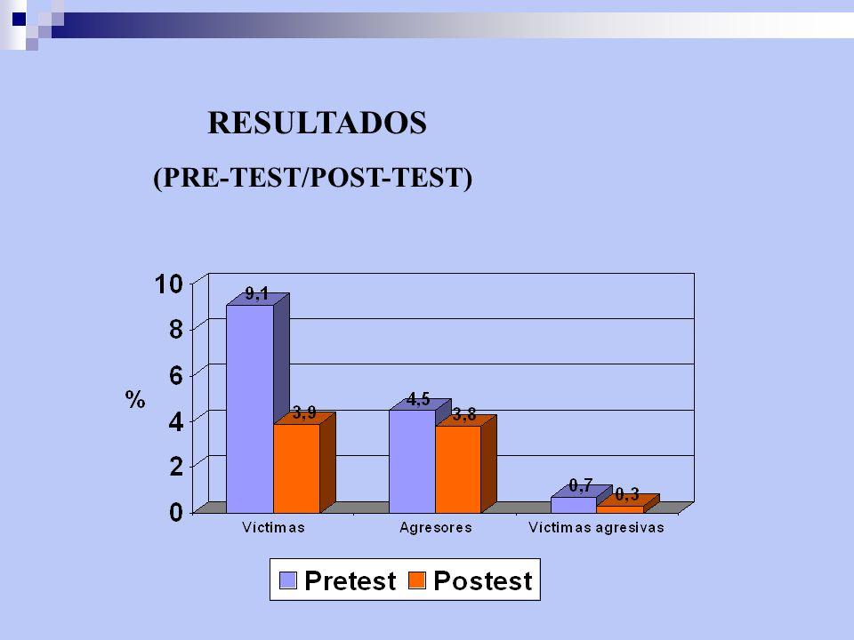 RESULTADOS (PRE-TEST/POST-TEST)