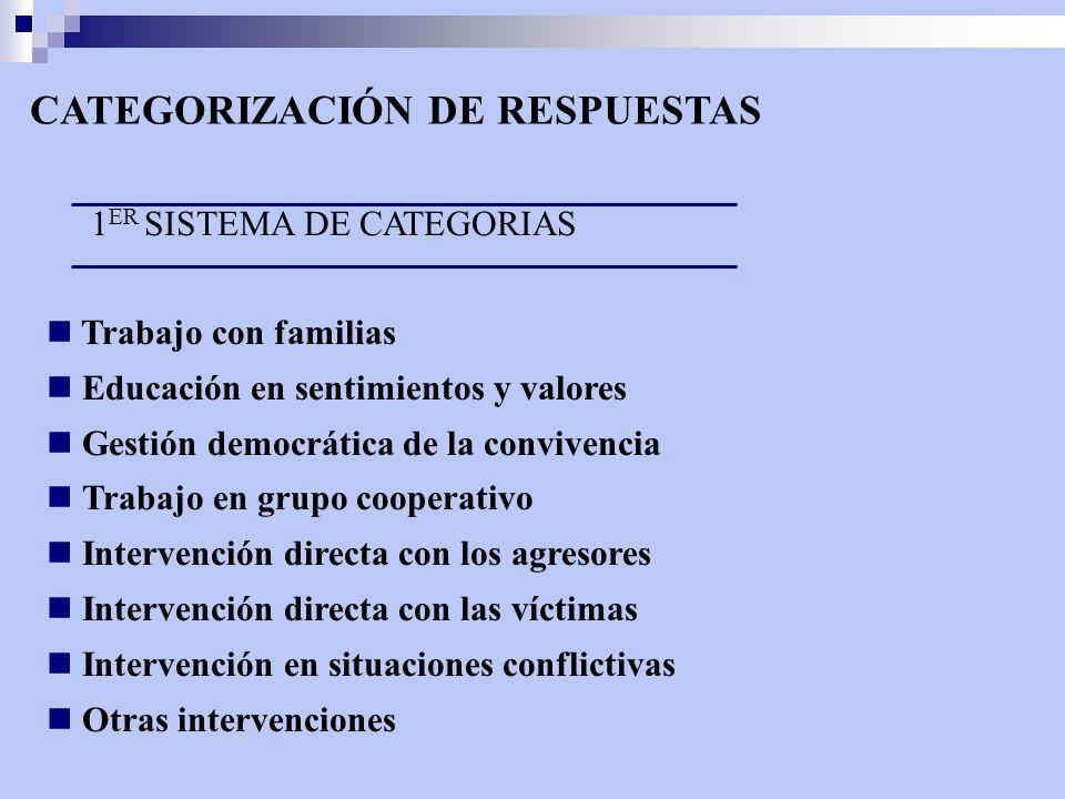 CATEGORIZACIÓN DE RESPUESTAS 1 ER SISTEMA DE CATEGORIAS Trabajo con familias Educación en sentimientos y valores Gestión democrática de la convivencia