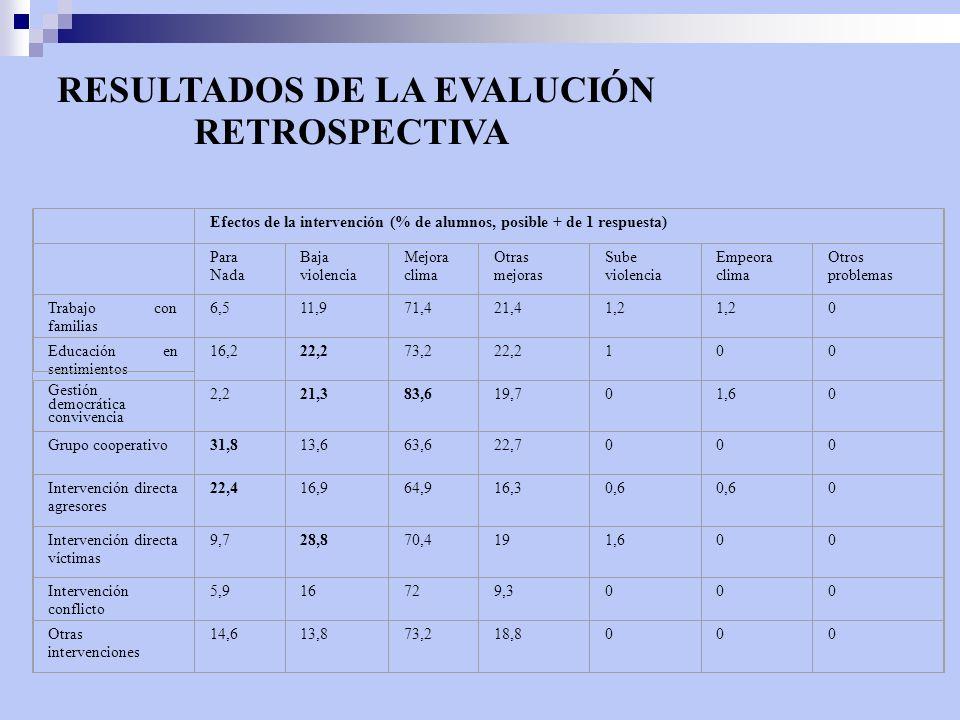 RESULTADOS DE LA EVALUCIÓN RETROSPECTIVA Efectos de la intervención (% de alumnos, posible + de 1 respuesta) Para Nada Baja violencia Mejora clima Otr