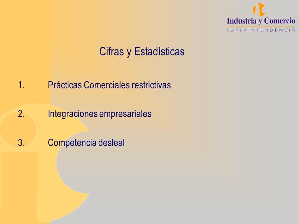 Cifras y Estadísticas 1.Prácticas Comerciales restrictivas 2.Integraciones empresariales 3.Competencia desleal