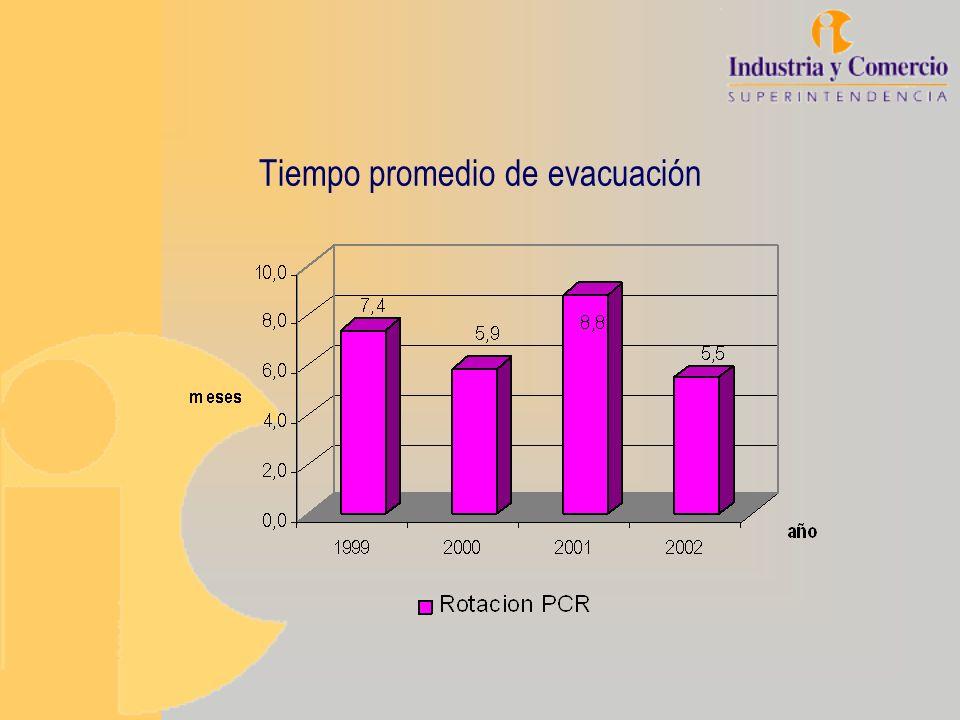 Tiempo promedio de evacuación