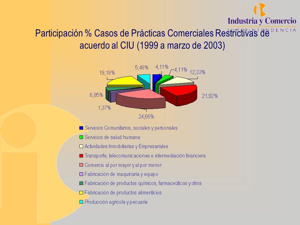 Participación % Casos de Prácticas Comerciales Restrictivas de acuerdo al CIU (1999 a marzo de 2003)