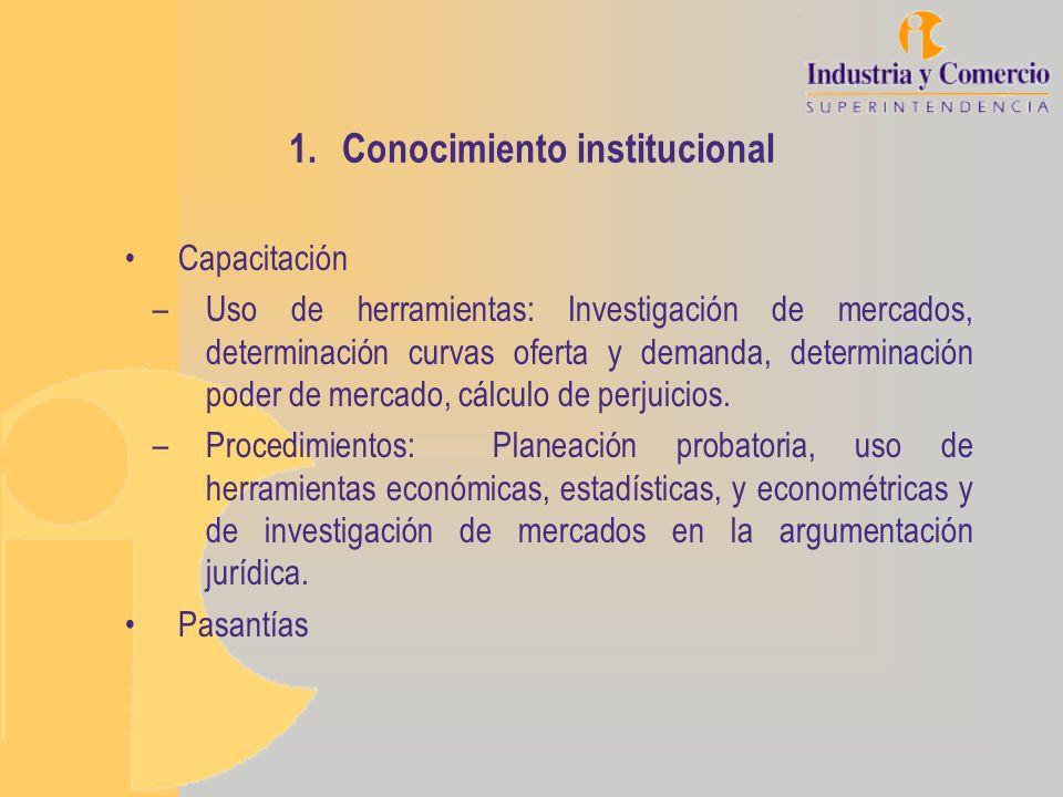 1.Conocimiento institucional Capacitación –Uso de herramientas: Investigación de mercados, determinación curvas oferta y demanda, determinación poder