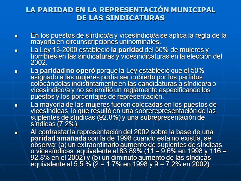 LA PARIDAD EN LA REPRESENTACIÓN MUNICIPAL DE LAS SINDICATURAS En los puestos de síndico/a y vicesíndico/a se aplica la regla de la mayoría en circunsc