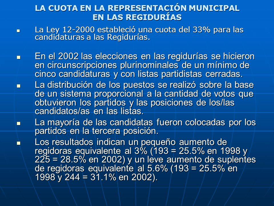 LA CUOTA EN LA REPRESENTACIÓN MUNICIPAL EN LAS REGIDURÍAS La Ley 12-2000 estableció una cuota del 33% para las candidaturas a las Regidurías. La Ley 1