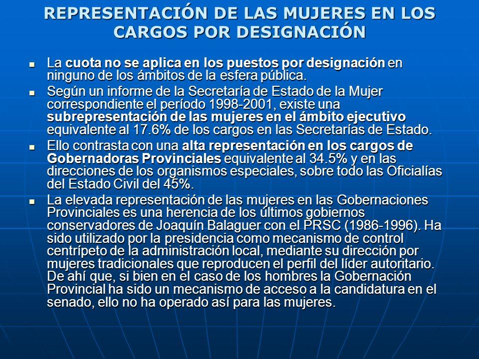 REPRESENTACIÓN DE LAS MUJERES EN LOS CARGOS POR DESIGNACIÓN La cuota no se aplica en los puestos por designación en ninguno de los ámbitos de la esfer