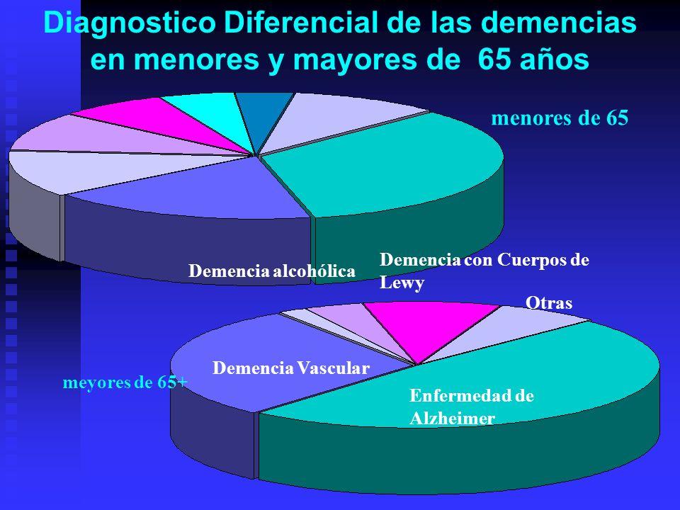 Enfermedad de Alzheimer Demencia Vascular Demencia con Cuerpos de Lewy Demencia alcohólica Otras Diagnostico Diferencial de las demencias en menores y