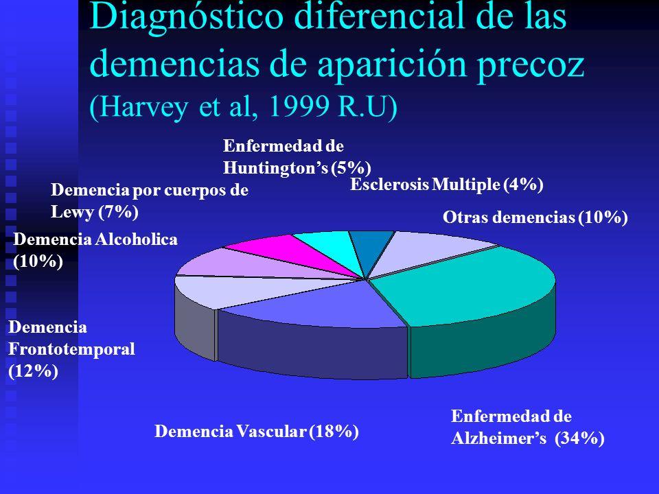 Diagnóstico diferencial de las demencias de aparición precoz (Harvey et al, 1999 R.U) Otras demencias (10%) Enfermedad de Alzheimers (34%) Demencia Fr