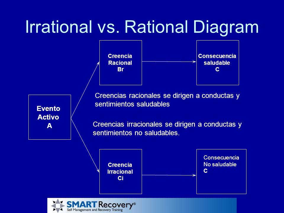 Irrational vs. Rational Diagram Creencia Racional Br Creencia Irracional Ci Consecuencia saludable C Evento Activo A Creencias racionales se dirigen a