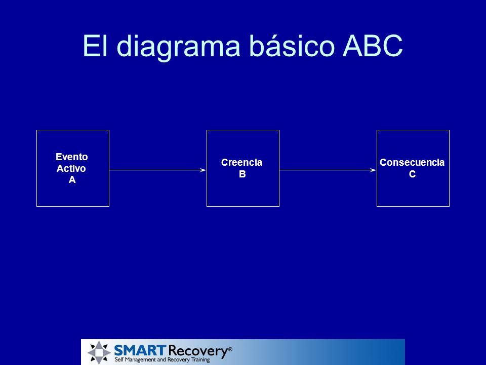 El diagrama básico ABC Creencia B Consecuencia C Evento Activo A