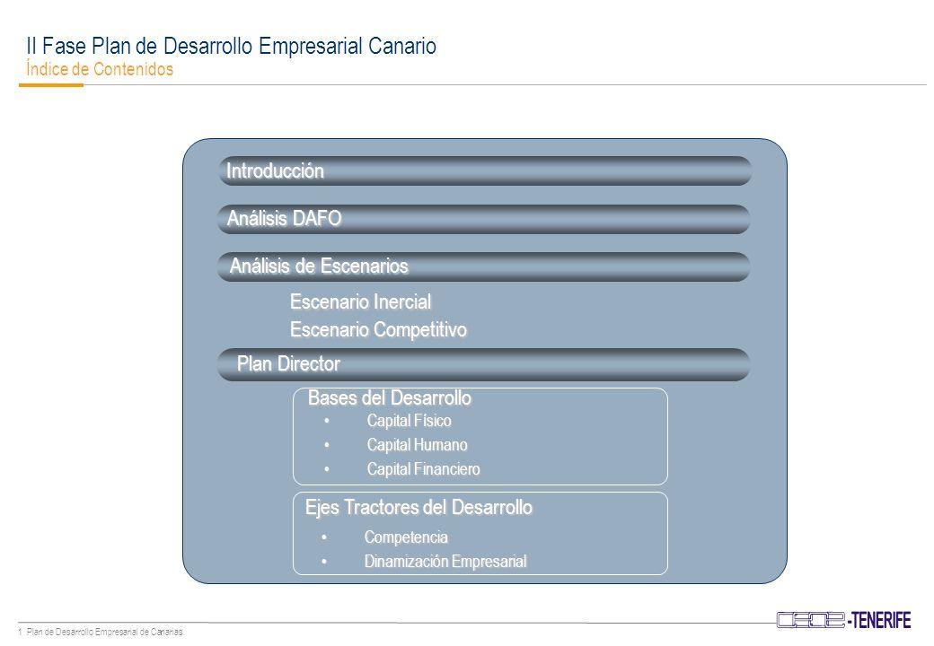 1 Plan de Desarrollo Empresarial de Canarias Análisis de Escenarios Escenario Inercial Escenario Competitivo Plan Director Capital FísicoCapital Físico Capital HumanoCapital Humano Capital FinancieroCapital Financiero Análisis DAFO Introducción CompetenciaCompetencia Dinamización EmpresarialDinamización Empresarial II Fase Plan de Desarrollo Empresarial Canario Índice de Contenidos Bases del Desarrollo Ejes Tractores del Desarrollo