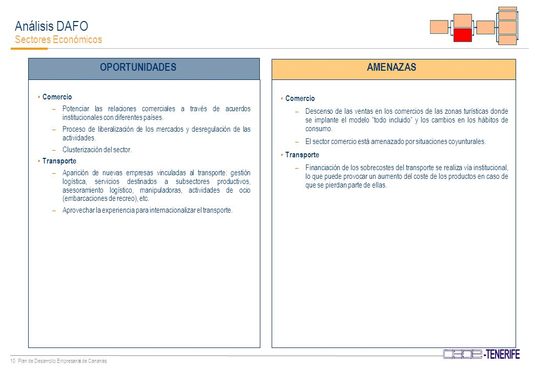9 Plan de Desarrollo Empresarial de Canarias Agricultura, Ganadería y Pesca –Evolución condicionada en gran medida por factores institucionales y políticas comunitarias/acuerdos con terceros países –Impacto ambiental y paisajística del desarrollo de algunos sectores emergentes, como la energía eólica y solar.