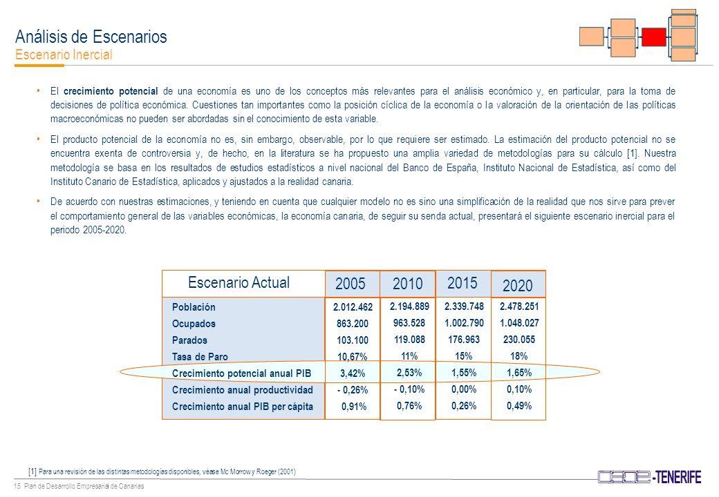 14 Plan de Desarrollo Empresarial de Canarias Análisis de Escenarios Escenarios: Actual, Inercial y Competitivo Escenario Actual Escenario Inercial Población Ocupados Parados Tasa de Paro Crecimiento potencial anual PIB Crecimiento anual productividad Crecimiento medio anual PIB per cápita 2.478.251 1.048.027 230.055 18% 1,65% 0,10% 0,49% 2.478.251 1.179.030 99.051 7,75% 3,89% 1,25% 2,70% 2.012.462 863.200 103.100 10,67% 3,42% - 0,26% 0,91% 2005 2010 2015 2020 Escenario Competitivo Escenario consecuencia de la estructura socio-económica existente siempre y cuando nada cambiara y las tendencias de las variables macroeconómicas observadas en la actualidad siguieran su evolución actual.