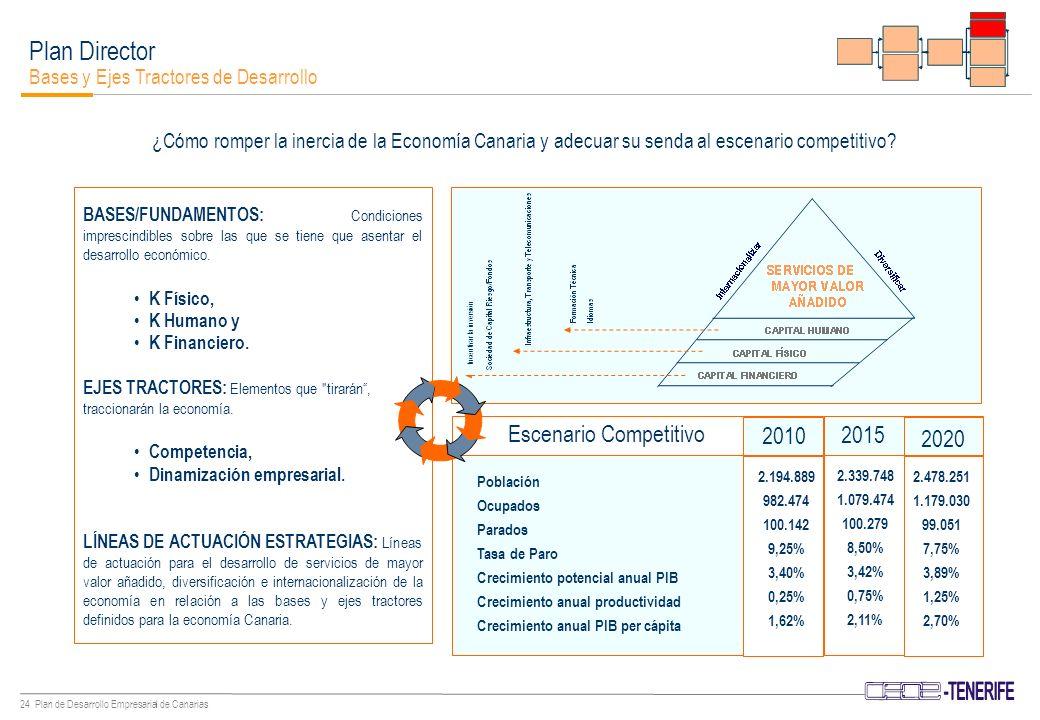 23 Plan de Desarrollo Empresarial de Canarias Plan Director Bases y Ejes Tractores de Desarrollo INTERNACIONALIZAR DIVERSIFICAR